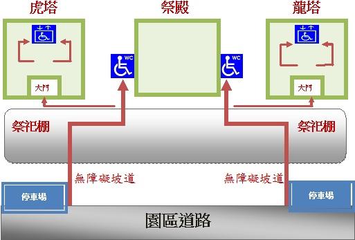 燕巢園區無障礙設施分佈圖